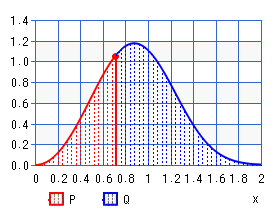 Weibull distribution (percentile)
