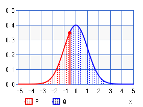 Standard normal distribution (percentile)