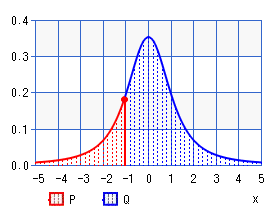 Student's t-distribution (percentile)