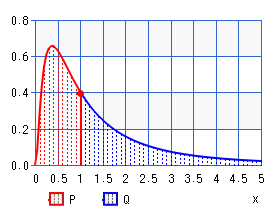 Logarithmic normal distribution