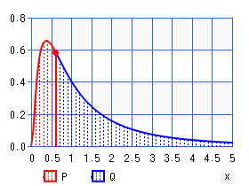 Logarithmic normal distribution (percentile)