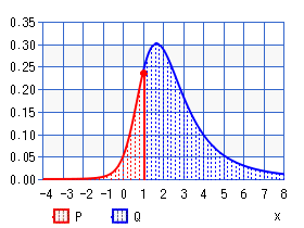 Noncentral t-distribution