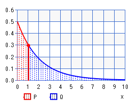 Exponential distribution (percentile)
