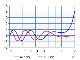 Derivative Airy function (chart)