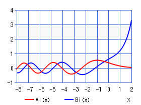 Airy function (chart)