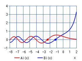 Airy function (zeros)