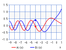 Airy function