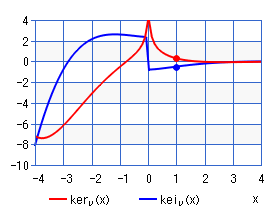 Kelvin function of the 2nd kind