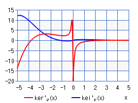 Derivative Kelvin function of the 2nd kind (chart)