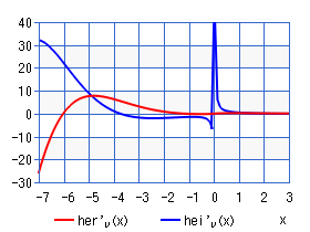 Derivative Kelvin function of the 3rd kind (chart)