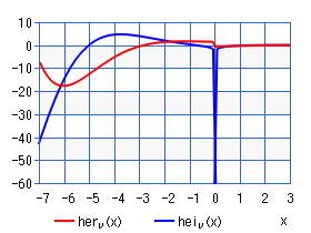 Kelvin function of the 3rd kind (chart)