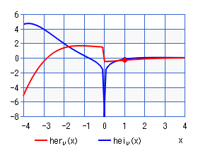Kelvin function of the 3rd kind