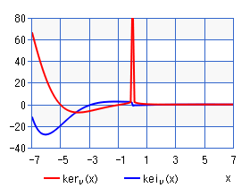 Kelvin function of the 2nd kind (chart)