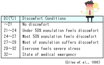 Discomfort Index