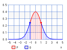 Normal distribution (interval)