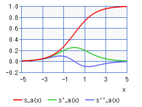 Sigmoid function (chart)