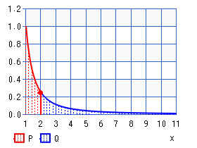 Pareto distribution (percentile)