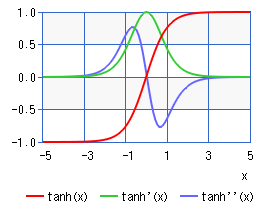 tanh(x) function (chart)